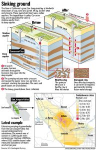 Illustration of Aquifer collapse.